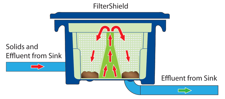 FilterShield Solids and Effluent Separation