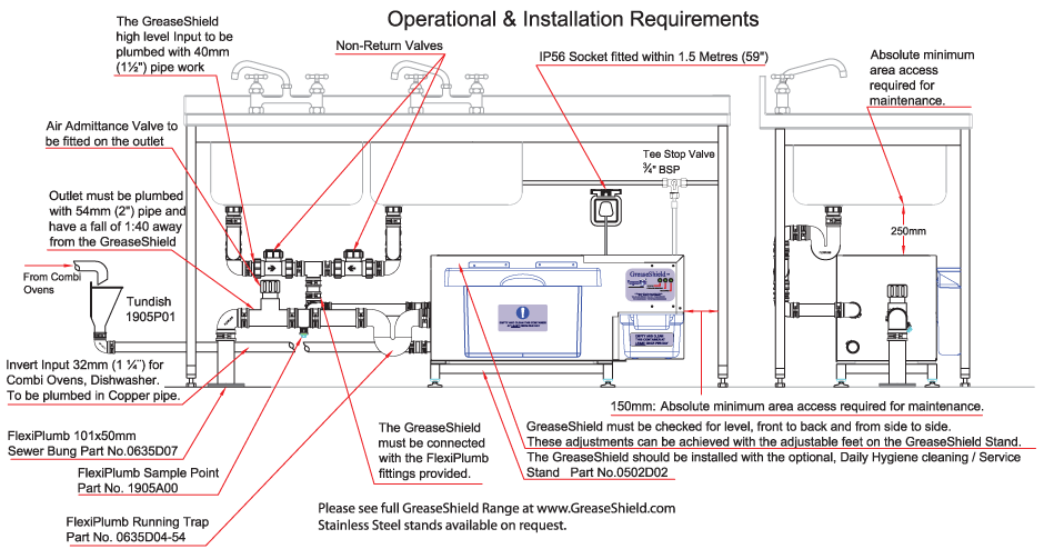Operational and Installation Requirements